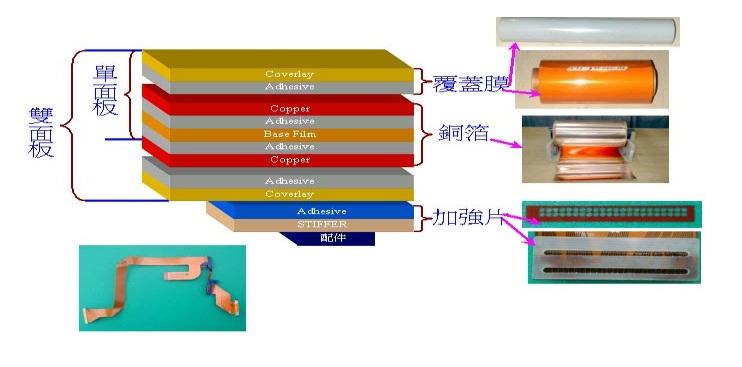 首页 新闻动态 行业新闻  挠性印制电路板(fpcb)是flexible&